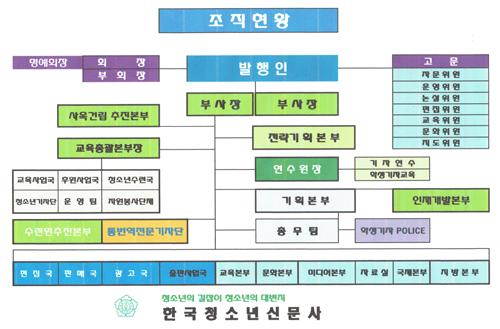 한국청소년신문사 조직현황1.jpg